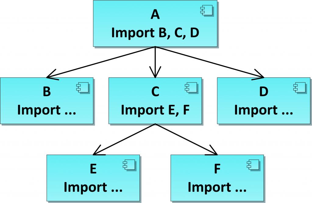 модульная схема