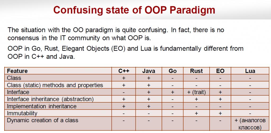 таблица ООП